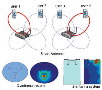Smart_antenna