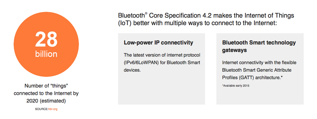 Healthcare Wireless and Device Connectivity: Bluetooth
